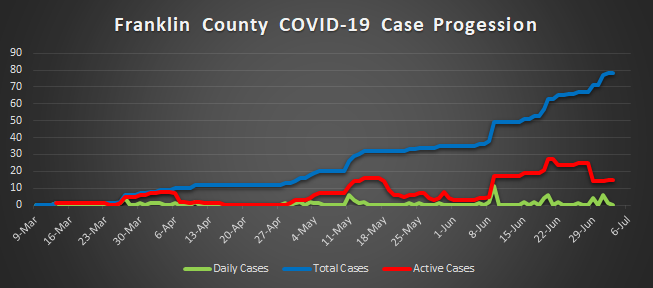 Case progession 7-3-20.png